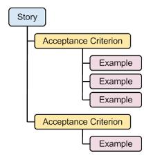 Agile User Story Acceptance Criteria Template Concordion Discussing