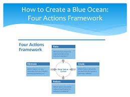 Four Actions Framework Blue Ocean Strategy Group 3 Ppt Download