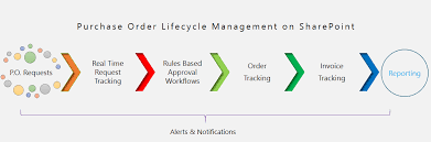 Purchase Order Tracking System Compliance Software Sharepoint Purchase Order Software