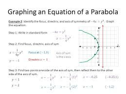graphing an equation of a parabola