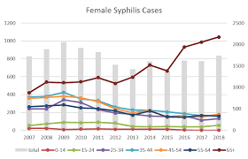 syphilis taiwan centers for disease