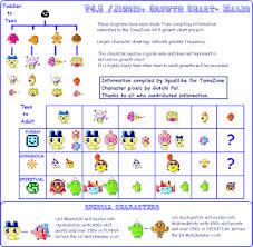 Cheatz 4 Tamagotchi V4 5 Female Male Growth Chart