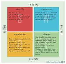Swot simply stands for strengths, weaknesses, opportunities, and threats. Use Swot Analysis For Your Next Design Project Swot Analysis Business Analysis Strategic Planning
