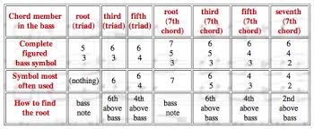Figured Bass Chart The Table Below Illustrates The Figured Bass Symbols For