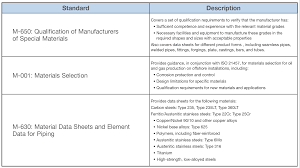 Understanding Requirements Materials Selection Guide