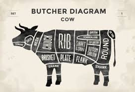 Cow Butcher Chart Pin On Kitchen