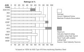 Steel Properties Ultrasonic Resonators