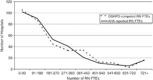 Oshpd Chart Of Accounts How Many Nurses Per Patient Measurements Of Nurse Staffing