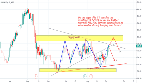 Lupin Chart Page 3 Ideas And Forecasts On Lupin Ltd Nse Lupin