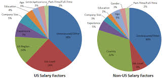 salary range calculator measuringu user experience salaries calculator 2014