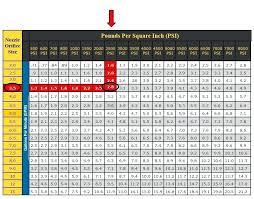 Pressure Washer Tip Size Chart Nozzles For Pressure Washers Privateacher Co
