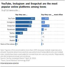 Peer Pressure Chart Teens Social Media Technology 2018 Pew Research Center