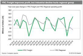 Ltl Trucking Yrcw Takes Reorganization To A New Level