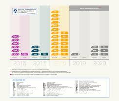 Bnsf Organizational Chart Fra And Fta Announce Positive Train Control Grant Recipients