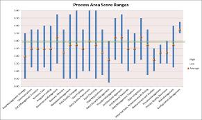 Data Governance Raci Chart Data Professional Introspective Comparative Data Management
