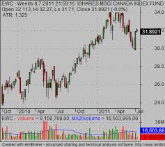 Canada Stock Index Chart How To Create Canadian Stock Charts For Canadian Stocks