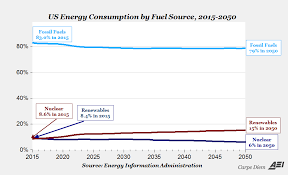 Americas Abundant Low Cost Fossil Fuels Of The Future