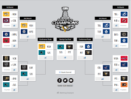 Sportsnets Analytics Experts Share 2018 Stanley Cup