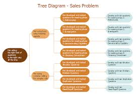 Rca Flow Chart Root Cause Analysis Tree Diagram Sale Problem Solution