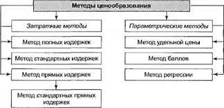 Реферат Цены и ценообразование  Рис 20 1 Методы ценообразования