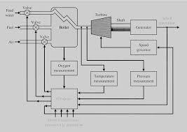 diesel generator block diagram the wiring diagram block diagram generator control system vidim wiring diagram block diagram