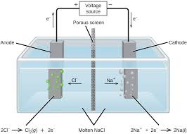 this diagram shows a tank containing a light blue liquid labeled molten n a