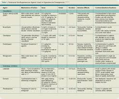 Htn Chart How Should Hypertensive Emergencies Be Managed The