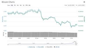 The first 18.5 million bitcoins have been mined in the ten years since the initial launch of the bitcoin network. Bitcoin Price News Why Is Bitcoin Going Down Today Btc Crashes 12 5billion City Business Finance Express Co Uk