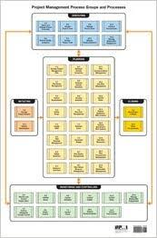 Project Management Process Groups And Processes Flow