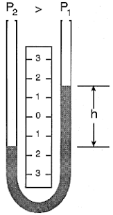 u tube manometer equation. with a greater pressure applied to the left side of u-tube manometer, liquid lowers in leg and rises right leg. u tube manometer equation n