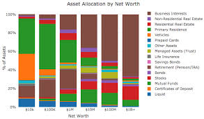 Asset Net Worth Distribution Of Assets Based On Net Worth Tier Oc