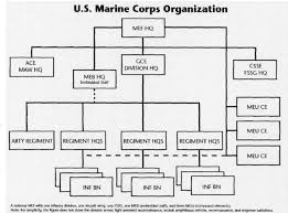 Marine Corps Gazette Blog Restructuring The Corps Into A
