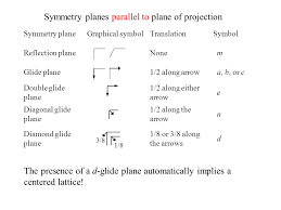parallel planes symbol. symmetry planes parallel to plane of projection symbol a