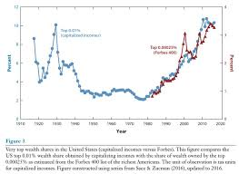 1930 Stock Market Chart