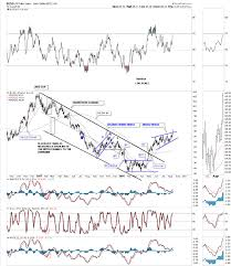 Dxy Historical Chart Dollar Outlook A Momentous Bullish Technical Event