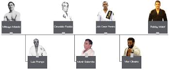 Limitless Bjj Instructors Cincinnati Brazilian Jiu Jitsu