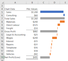 How To Create A Waterfall Chart In Excel Excel Waterfall Charts My Online Training Hub