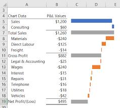 Excel Bridge Chart Excel Waterfall Charts My Online Training Hub