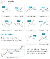 Bitcoin Chart Analysis Bitcoin Chart Analysis How To Trade Bitcoin Using Charts
