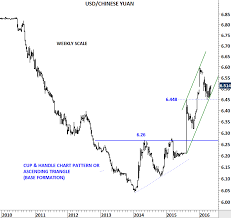 Yuan To Usd Chart U S Dollar Chinese Yuan Tech Charts