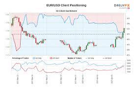 Aktueller bitcoin kurs in euro mit chart und kurshistorie. Eur Usd Euro Dollar Rate Chart Forecast Analysis