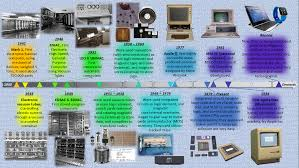 randy cannon the history of computing ⋆ randy cannon digital  randy cannon computing history technical history