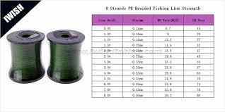 Fishing Line Test Chart Pe Braided Fishing Line Fishing Tackle Wholesale Iwish