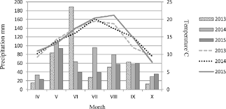 Metal Precipitation Chart Mean Monthly Precipitation Mm Chart Bars And Temperatures