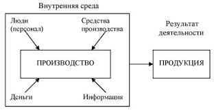 Реферат Предприятие в условиях рыночной экономики  Производственное предприятие