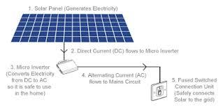 plug in solar your diy solar solution plug in solar diy kits self fit solar