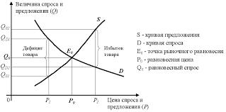 Реферат Механизм ценообразования в рыночной экономике  2 3 Ценообразование на рынке совершенной конкуренции