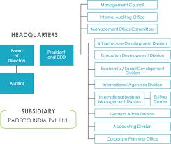 Adb Organizational Chart 2018