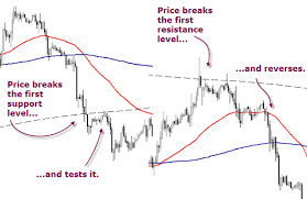Klse Technical Analysis Forex Entry And Exit Strategy