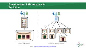 Esb In Microservices Era Greenvulcano Technologies